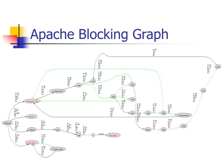 Apache Blocking Graph