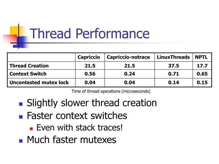 Thread Performance