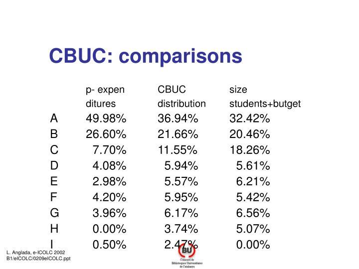 CBUC: comparisons