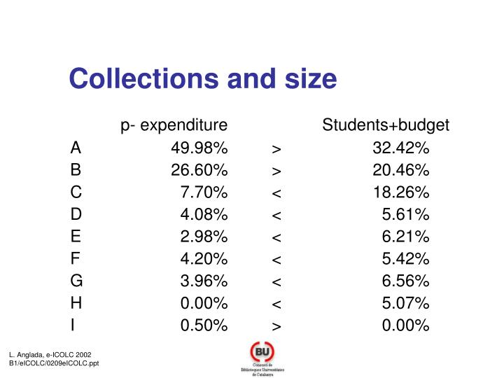 Collections and size