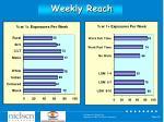 weekly reach1