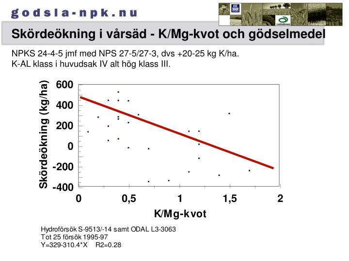 Skördeökning i vårsäd - K/Mg-kvot och gödselmedel