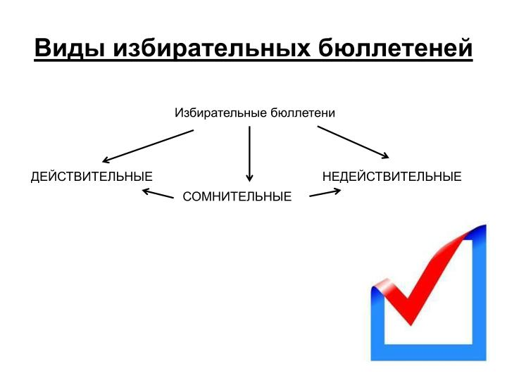 Виды избирательных бюллетеней