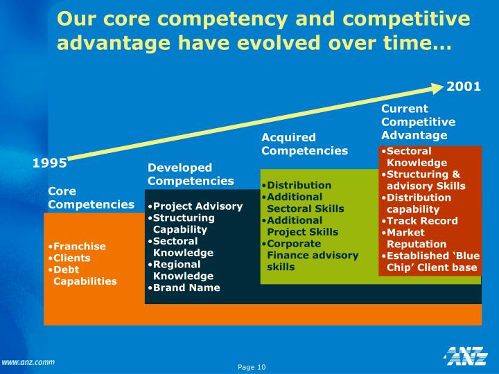 comparison of core competencies and competitive
