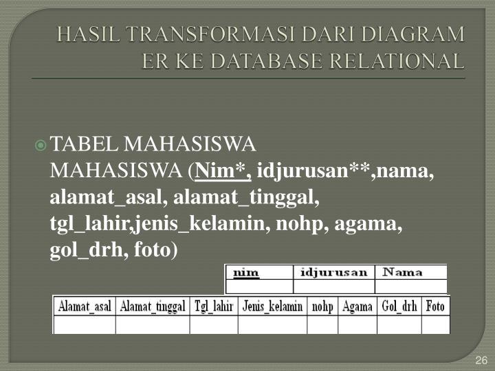 HASIL TRANSFORMASI DARI DIAGRAM ER KE DATABASE RELATIONAL