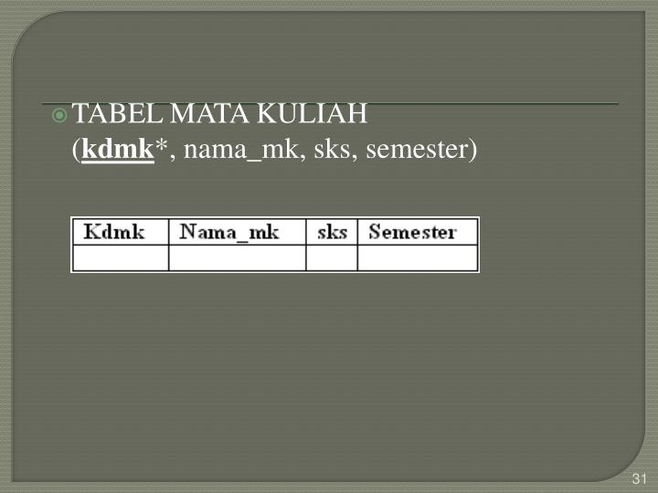 TABEL MATA KULIAH