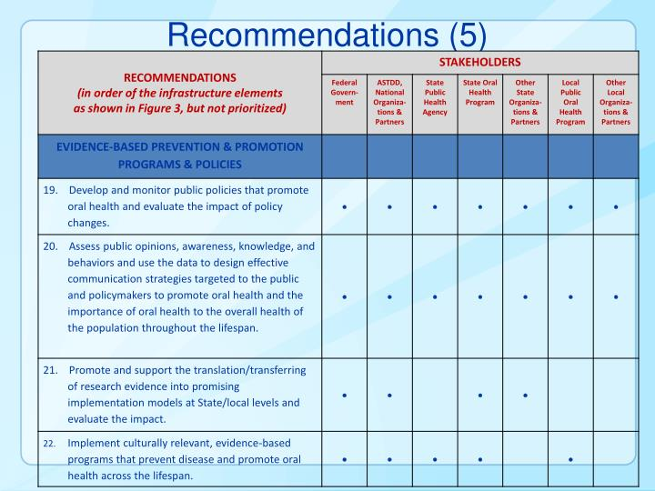 Recommendations (5)