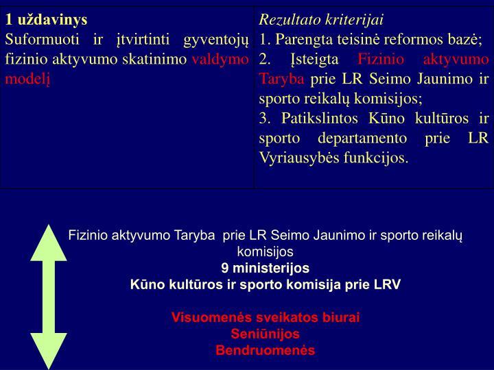 Fizinio aktyvumo Taryba  prie LR Seimo Jaunimo ir sporto reikalų komisijos