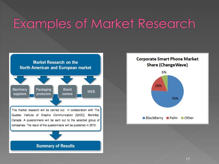Examples of Market Research