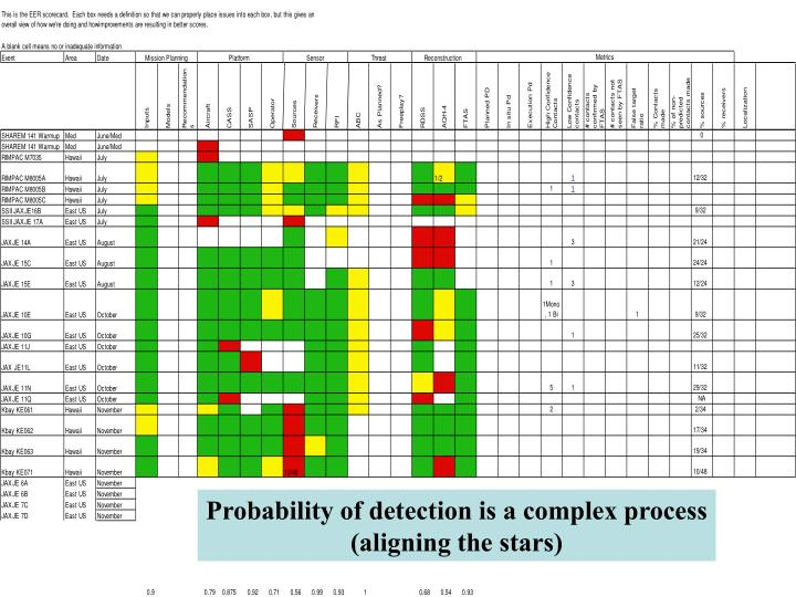 Probability of detection is a complex process