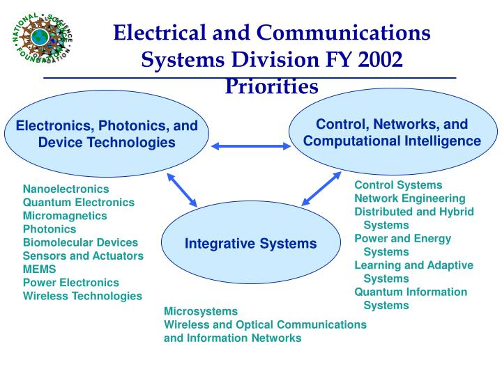 Electrical and Communications Systems Division FY 2002 Priorities
