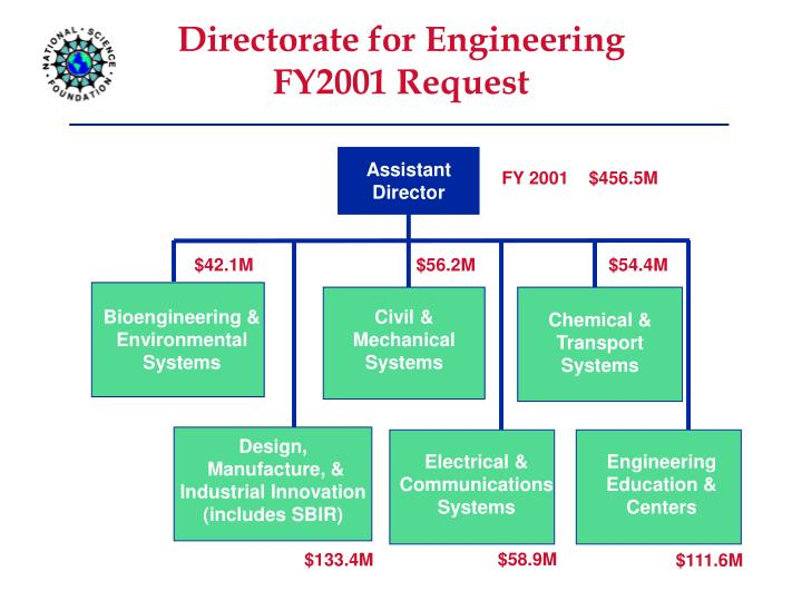 Directorate for Engineering