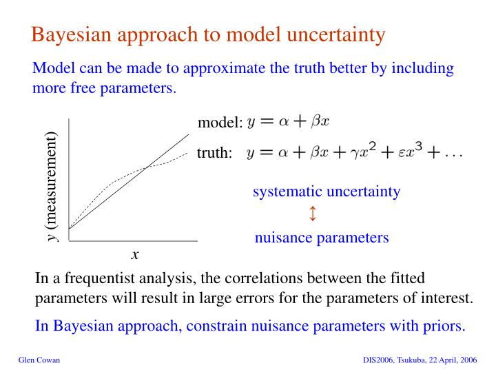 Bayesian approach to model uncertainty