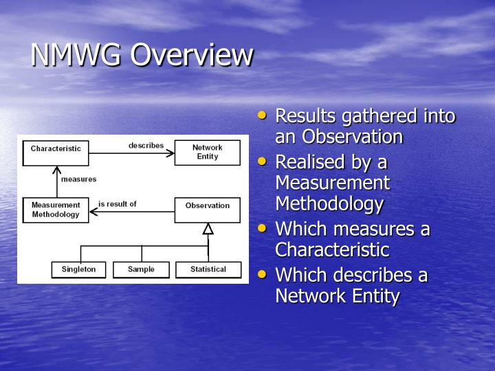 NMWG Overview