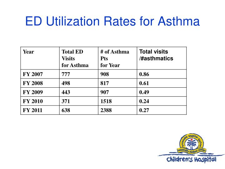 ED Utilization Rates for Asthma