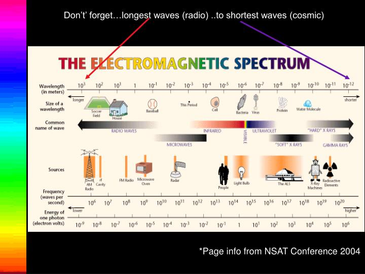 Don't' forget…longest waves (radio) ..to shortest waves (cosmic)