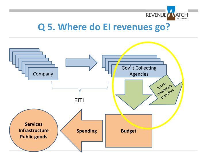 Q 5. Where do EI revenues go?