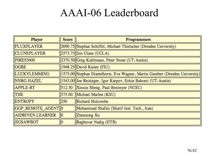 AAAI-06 Leaderboard