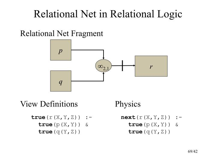 Relational Net in Relational Logic