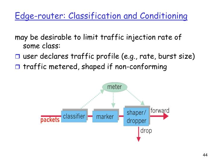 Edge-router: Classification and Conditioning