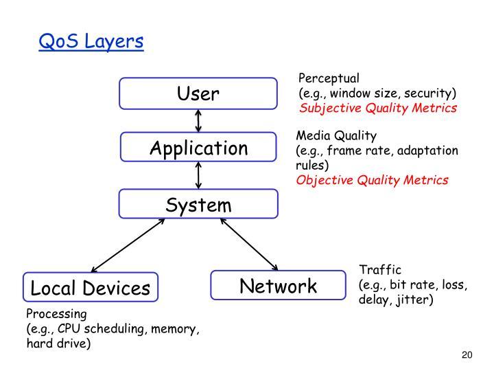 QoS Layers