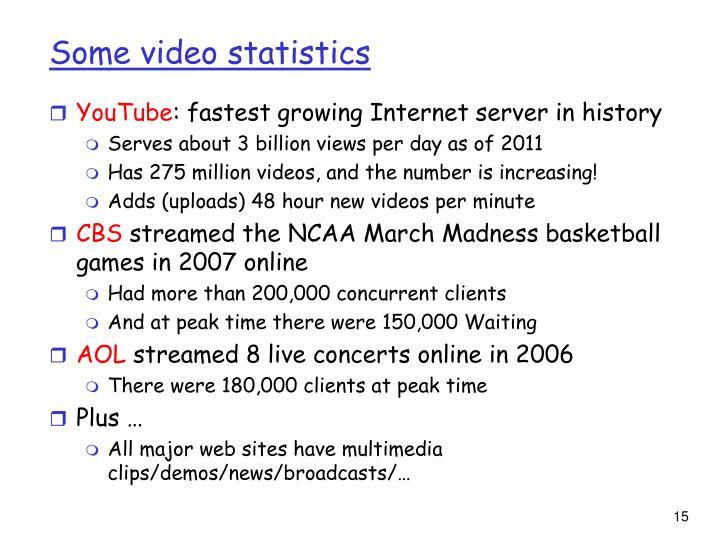 Some video statistics