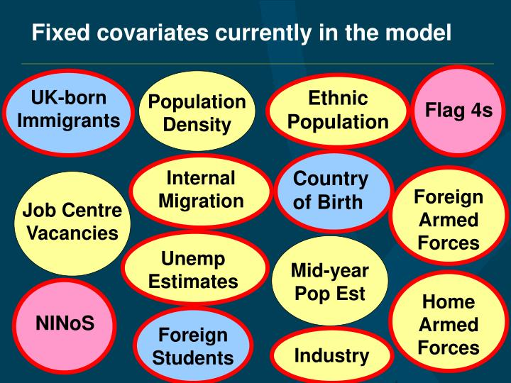 Fixed covariates currently in the model