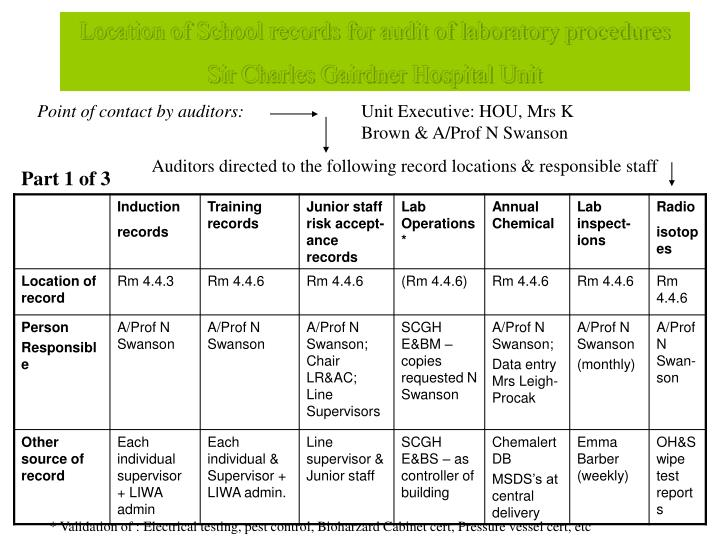 Location of School records for audit of laboratory procedures