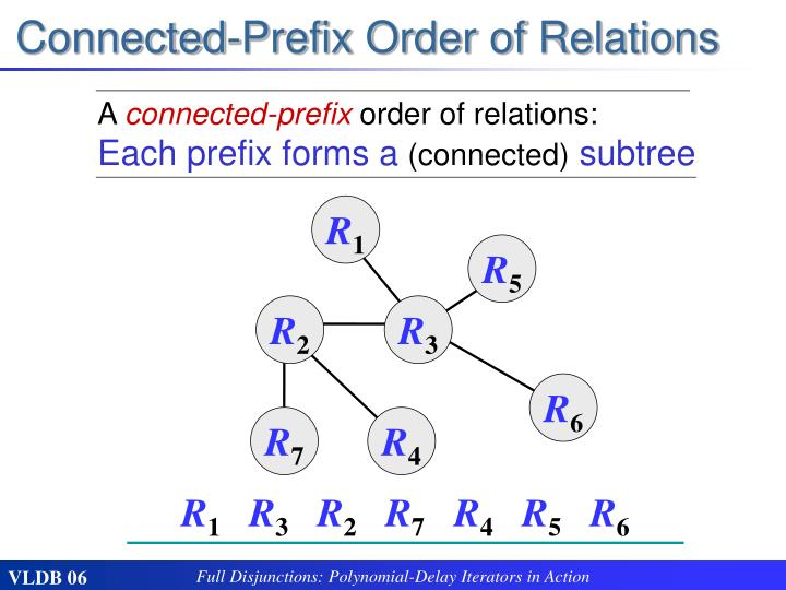 Connected-Prefix Order of Relations