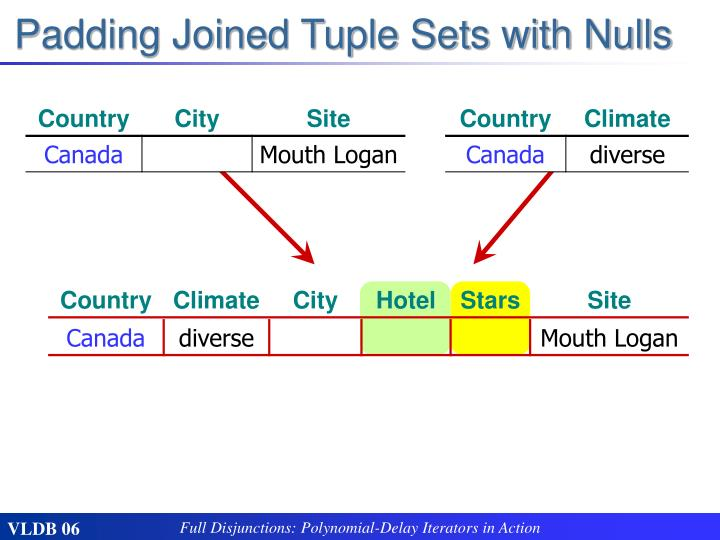 Padding Joined Tuple Sets with Nulls