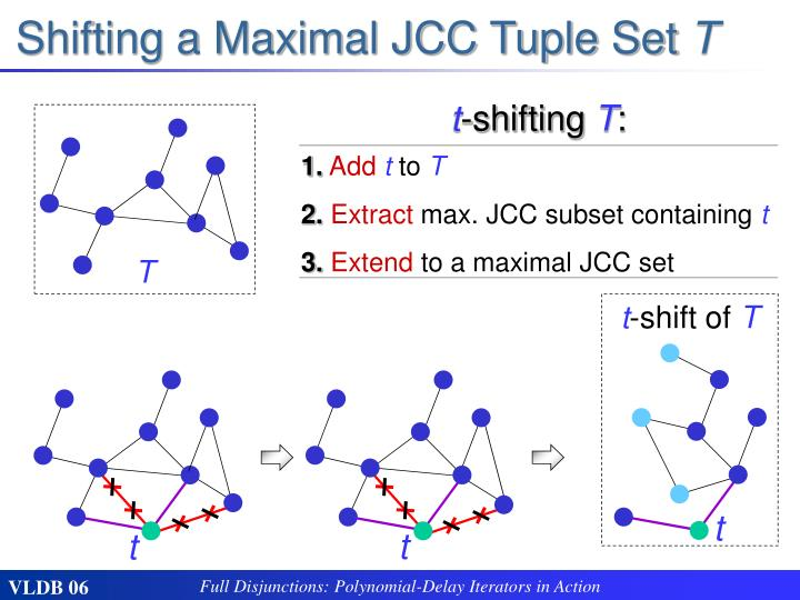 Shifting a Maximal JCC Tuple Set