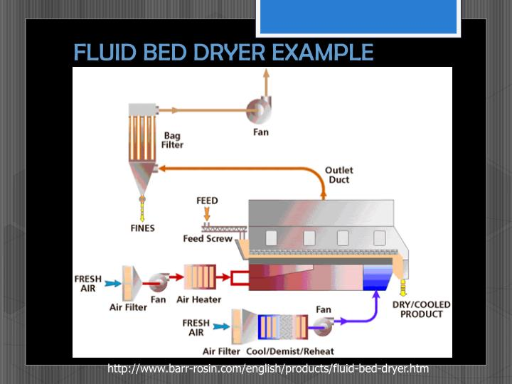 FLUID BED DRYER EXAMPLE
