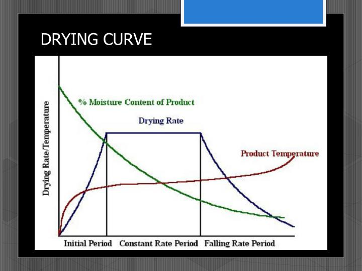 DRYING CURVE