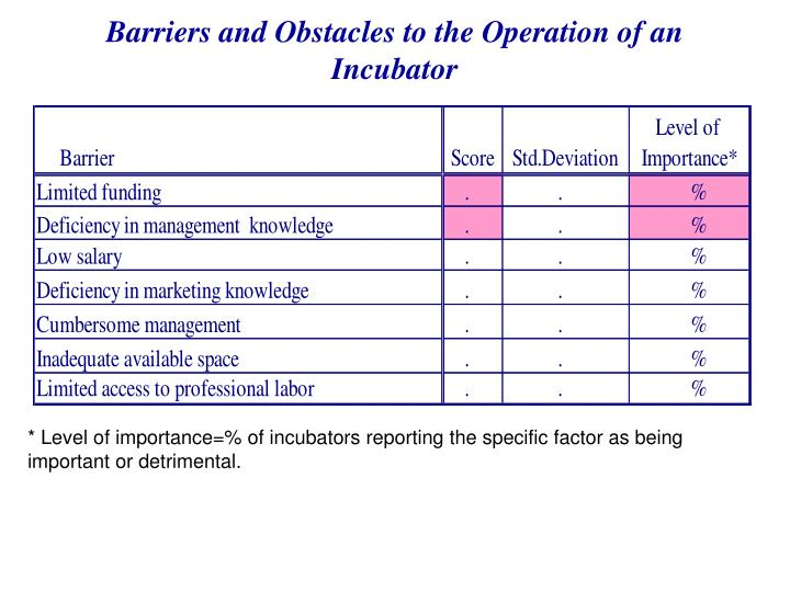 Barriers and Obstacles to the Operation of an Incubator