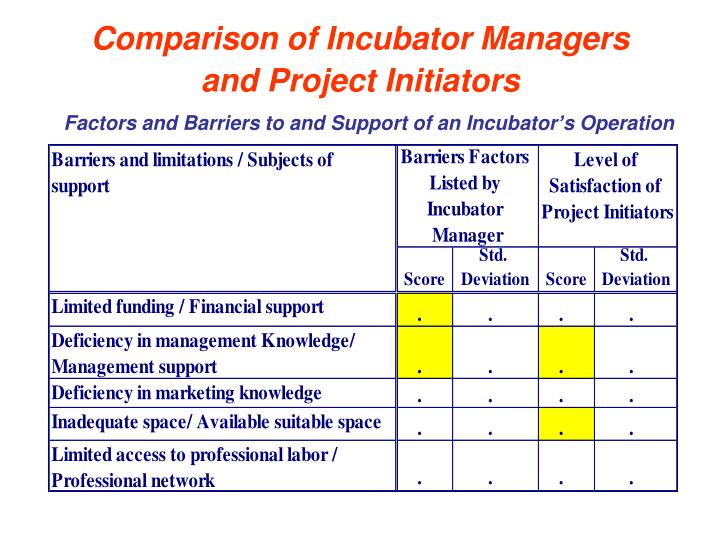Comparison of Incubator Managers and Project Initiators