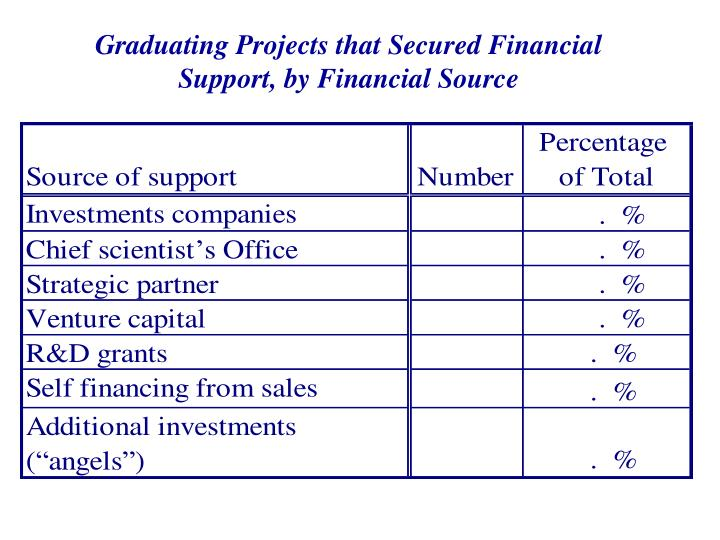 Graduating Projects that Secured Financial Support, by Financial Source