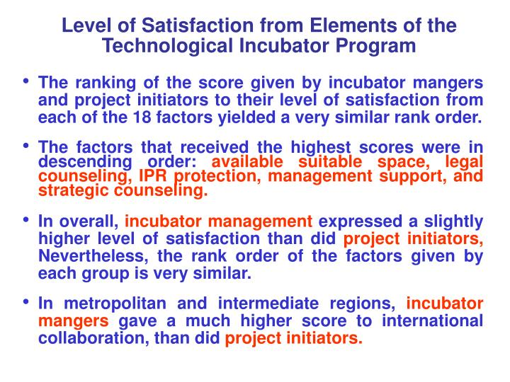 Level of Satisfaction from Elements of the Technological Incubator Program