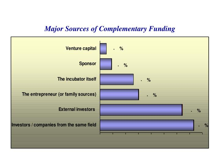Major Sources of Complementary Funding