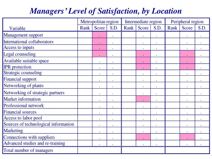 Managers' Level of Satisfaction, by Location