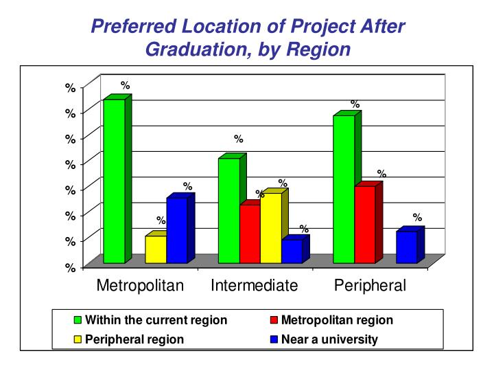 Preferred Location of Project After Graduation, by Region
