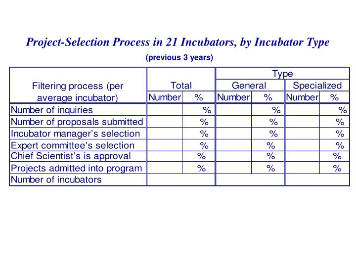 Project-Selection Process in 21 Incubators, by Incubator Type