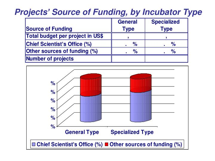 Projects' Source of Funding, by Incubator Type