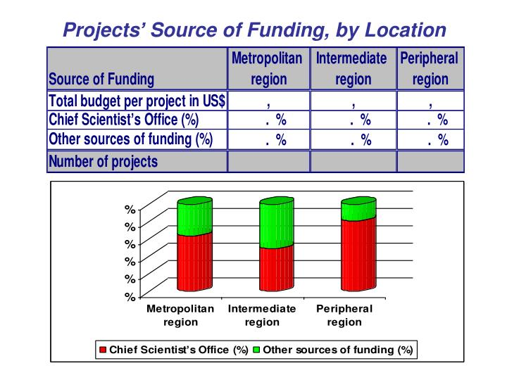 Projects' Source of Funding, by Location