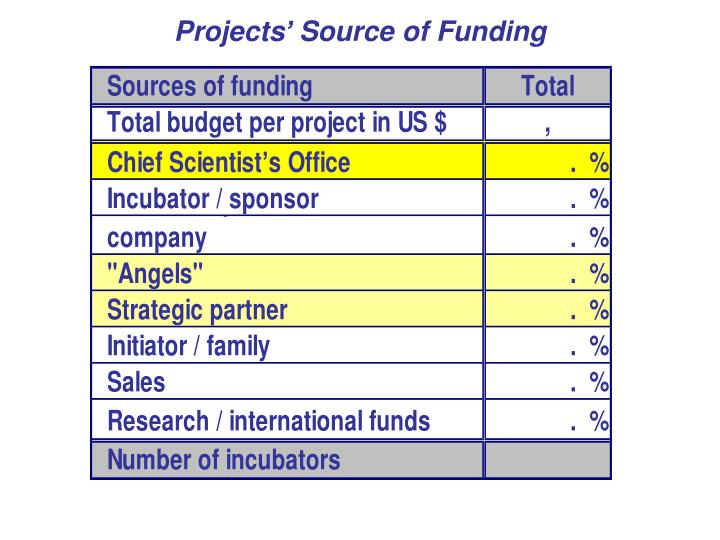Projects' Source of Funding