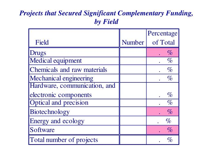 Projects that Secured Significant Complementary Funding, by Field