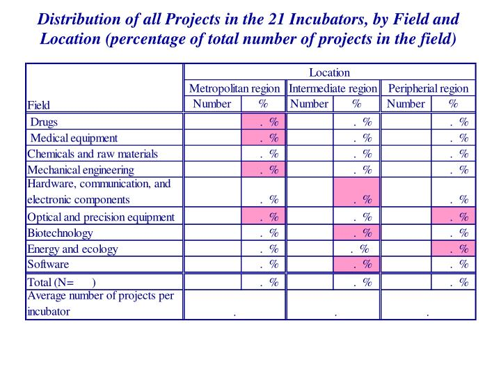 Distribution of all Projects in the 21 Incubators, by Field and Location (percentage of total number of projects in the field)