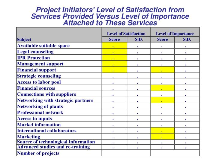 Project Initiators' Level of Satisfaction from Services Provided Versus Level of Importance Attached to These Services