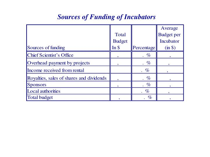 Sources of Funding of Incubators