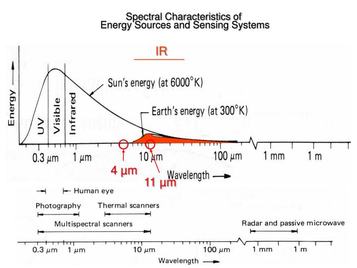 Spectral Characteristics of