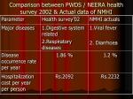 comparison between pwds neera health survey 2002 actual data of nmhi